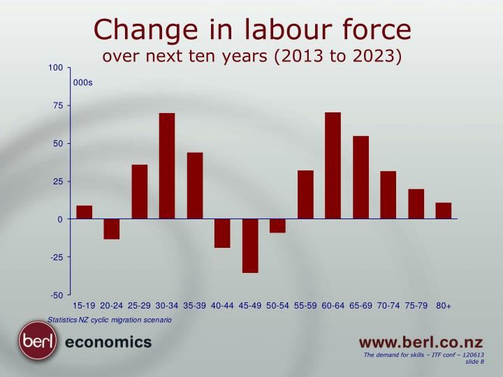 Change in labour force
