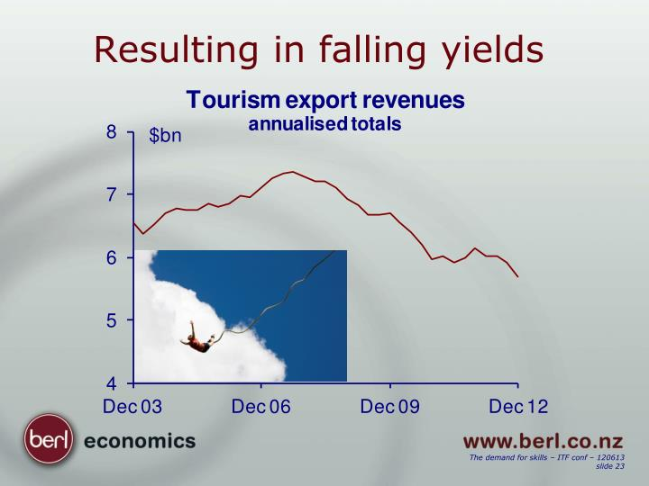 Resulting in falling yields