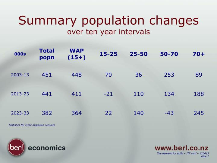 Summary population changes