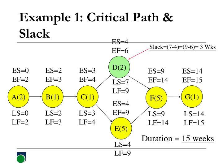 Slack=(7-4)=(9-6)= 3 Wks
