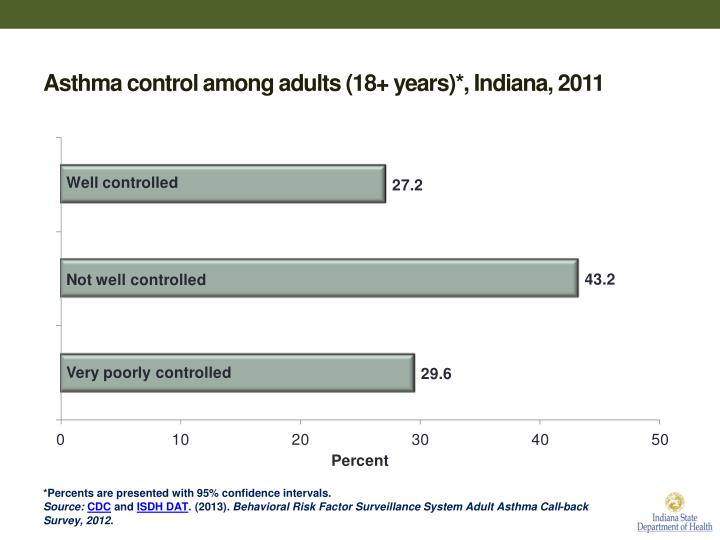 Asthma control among adults (18+ years)*, Indiana, 2011