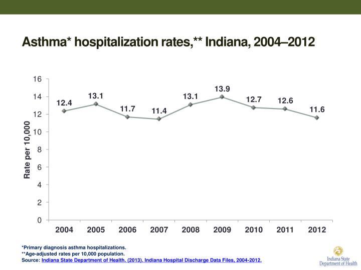 Asthma* hospitalization rates,** Indiana, 2004–2012