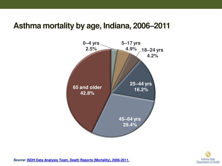 Asthma mortality by age, Indiana, 2006–2011