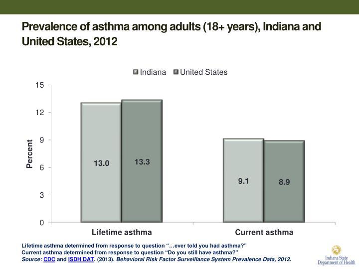 Prevalence of asthma among adults