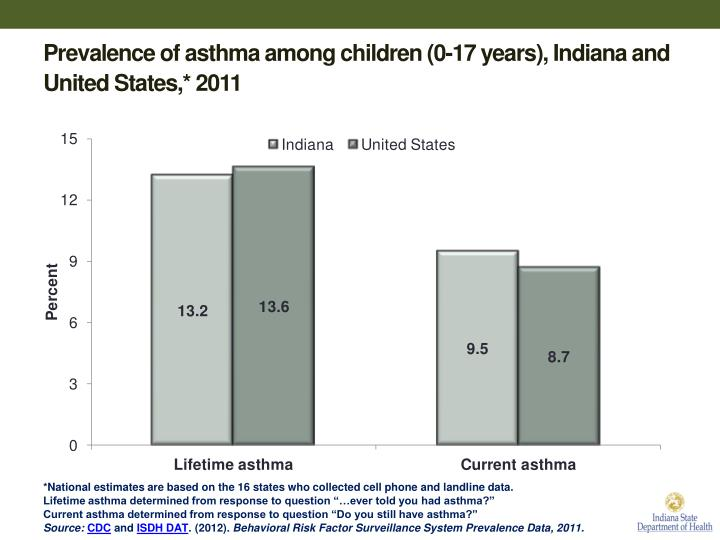 Prevalence of asthma among children
