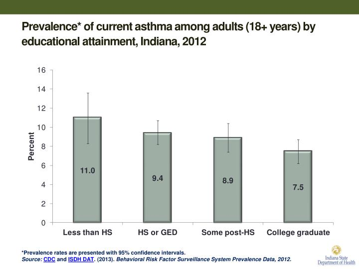Prevalence* of current asthma among adults (18+ years) by educational attainment, Indiana, 2012