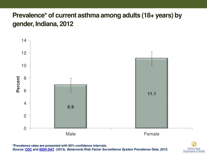 Prevalence* of current asthma among adults (18+ years) by gender, Indiana, 2012
