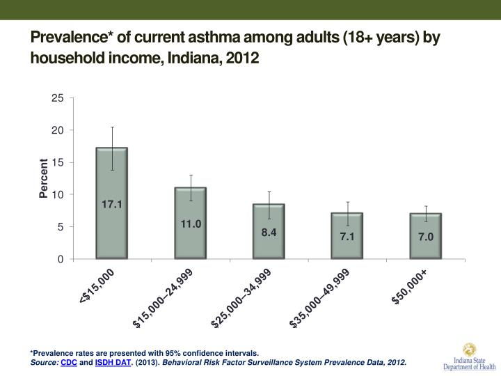 Prevalence* of current asthma among adults (18+ years) by household income, Indiana, 2012