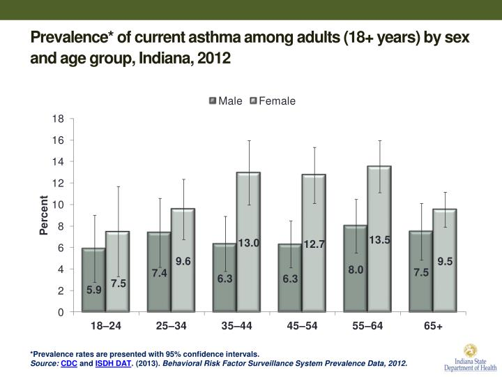 Prevalence* of current asthma among adults (18+ years) by sex and age group, Indiana, 2012