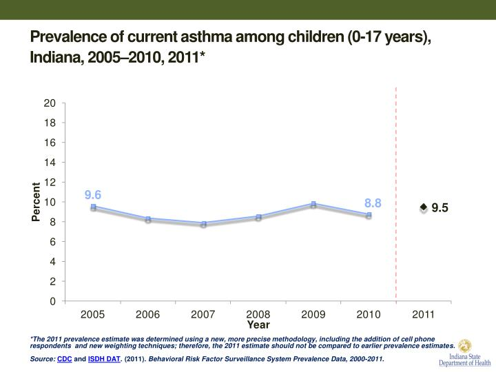 Prevalence of current asthma among children