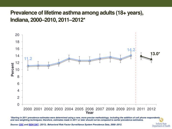Prevalence of lifetime asthma among adults