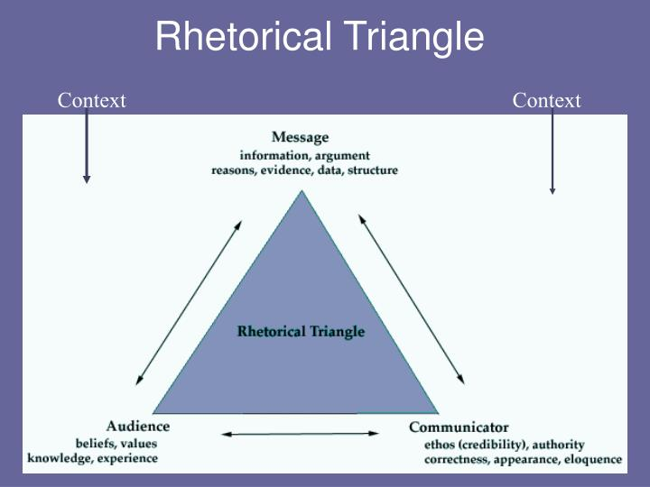 rhetorical writing Rhetoric is the ancient art of argumentation and discourse when we write or speak to convince others.