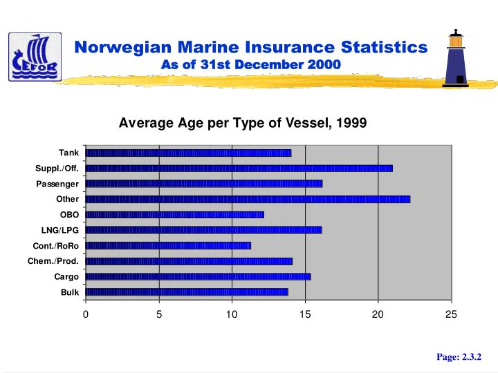 Norwegian marine insurance statistics as of 31st december 20001