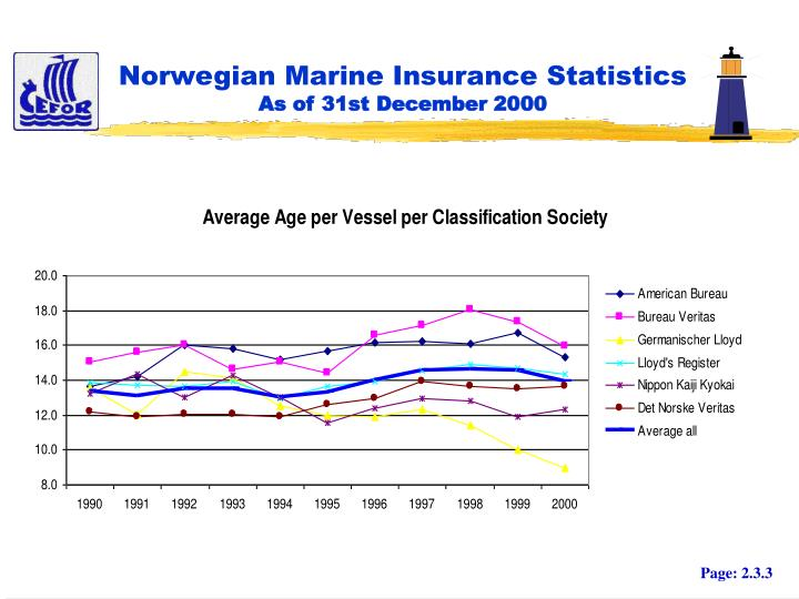Norwegian marine insurance statistics as of 31st december 20002