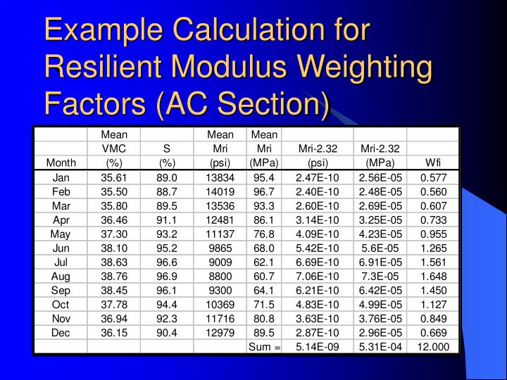 Example Calculation for Resilient Modulus Weighting Factors (AC Section)