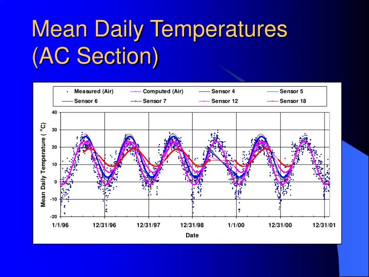 Mean Daily Temperatures