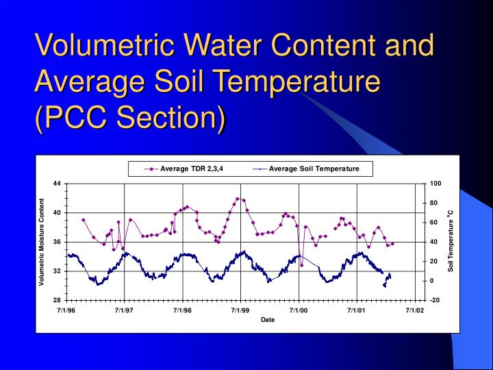 Volumetric Water Content and Average Soil Temperature