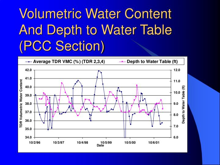 Volumetric Water Content