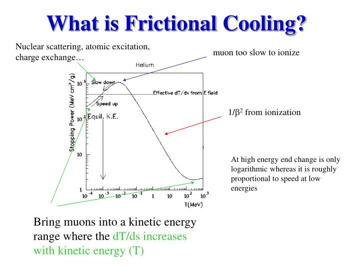 What is Frictional Cooling?