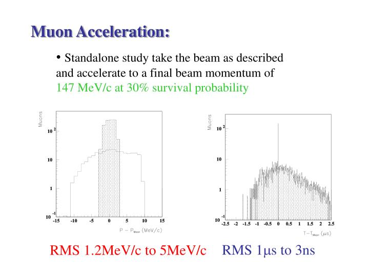 Muon Acceleration: