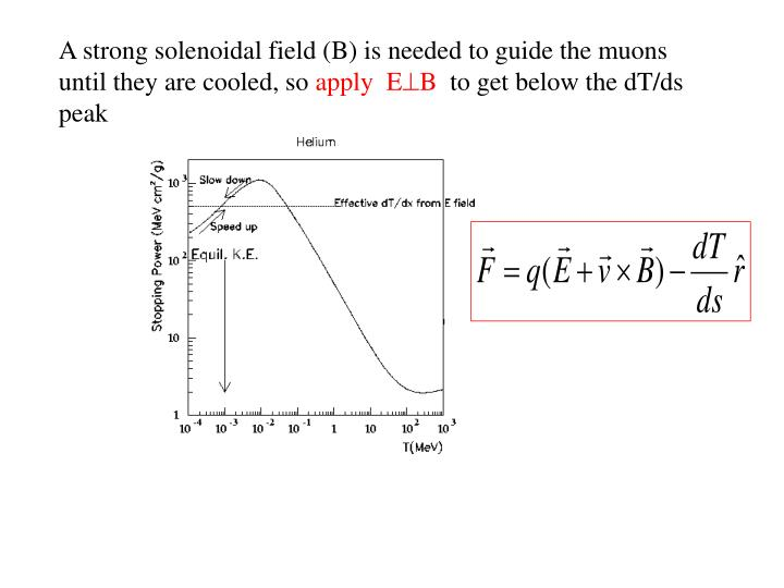 A strong solenoidal field (B) is needed to guide the muons until they are cooled, so