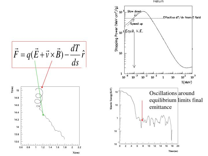 Oscillations around equilibrium limits final emittance