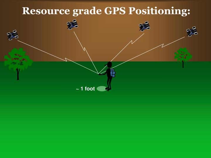 Resource grade GPS Positioning: