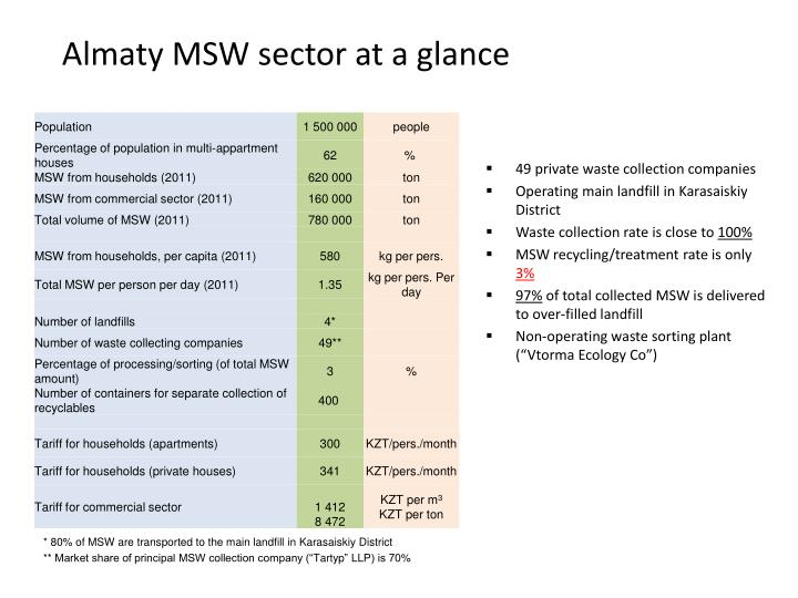 Almaty msw sector at a glance