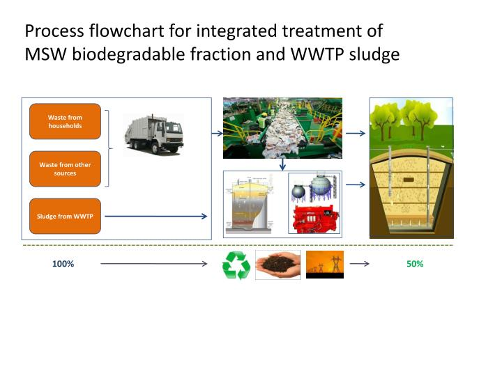 Process flowchart for integrated treatment of MSW biodegradable fraction and WWTP sludge