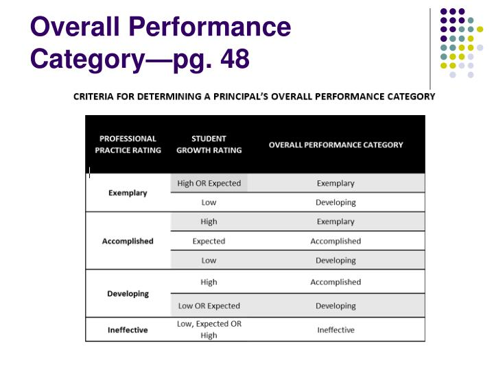 Overall Performance Category—pg. 48