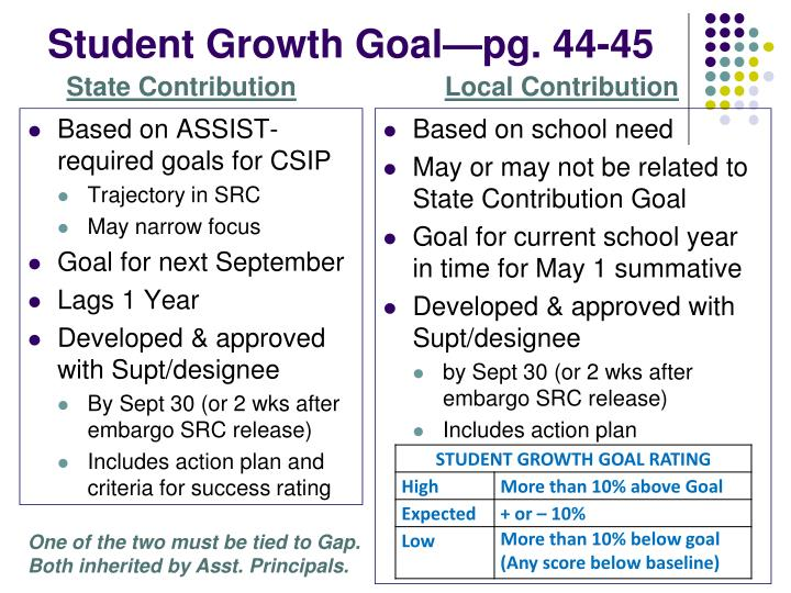 Student Growth Goal—pg. 44-45