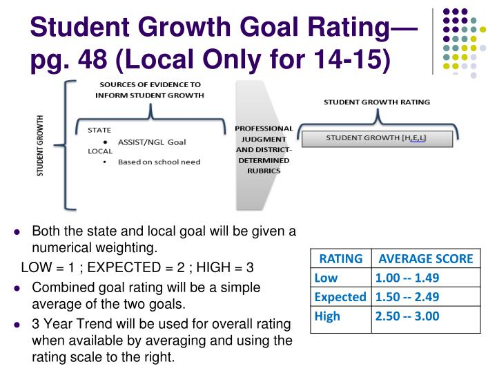 Student Growth Goal Rating—pg. 48 (Local Only for 14-15)
