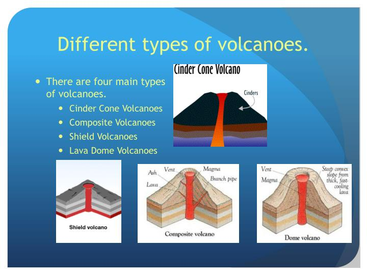 Different types of volcanoes.