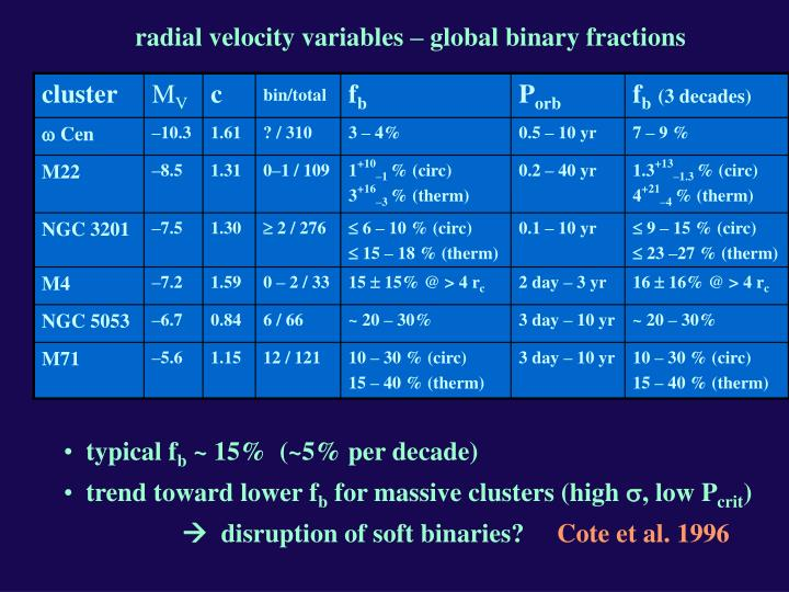 radial velocity variables – global binary fractions