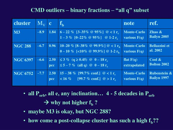 "CMD outliers – binary fractions – ""all q"" subset"