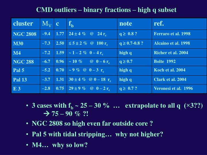 CMD outliers – binary fractions – high q subset