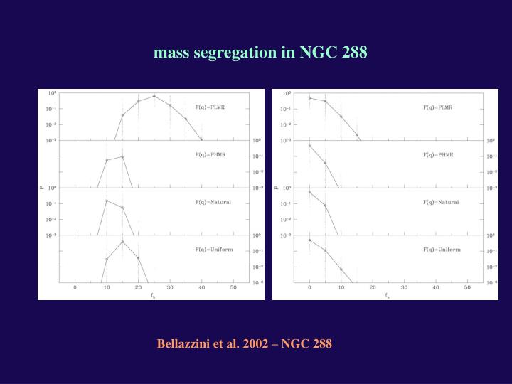 mass segregation in NGC 288
