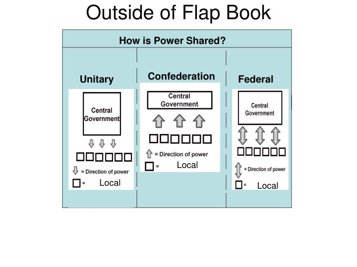 Outside of Flap Book