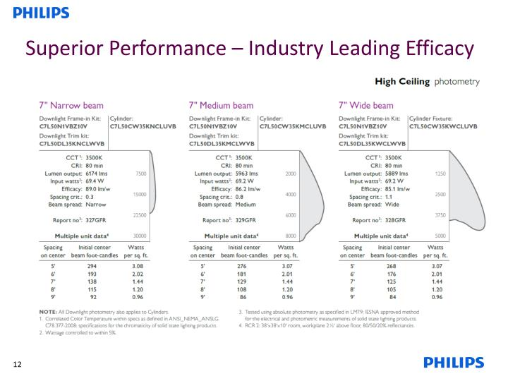 Superior Performance – Industry Leading Efficacy