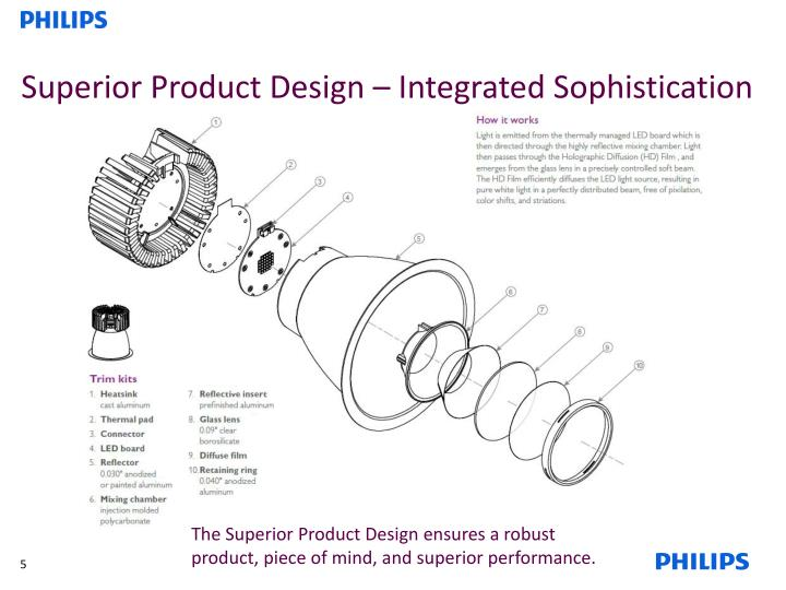 Superior Product Design – Integrated Sophistication
