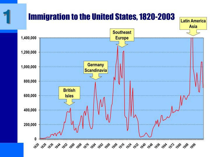 population movements within the united states between 1820 and 1900 In 1820, 8,385 european immigrants arrived in the united states ten years later, arrivals reached 23,322 during the 1840's and 1850's, immigration numbers skyrocketed, reaching a peak of 427,833 in 1855 alone.