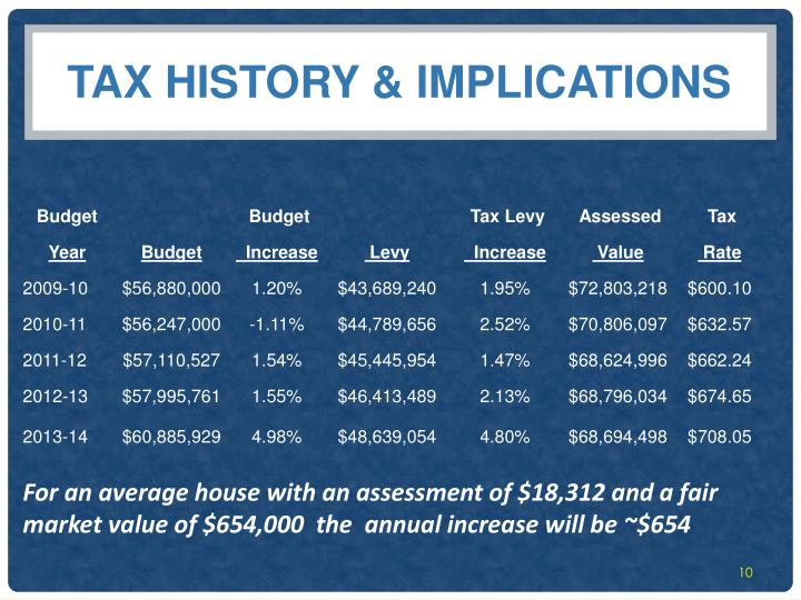 Tax history & Implications
