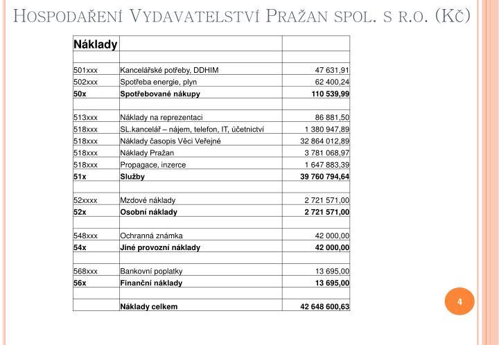 Hospodaření Vydavatelství Pražan spol. s r.o. (Kč)