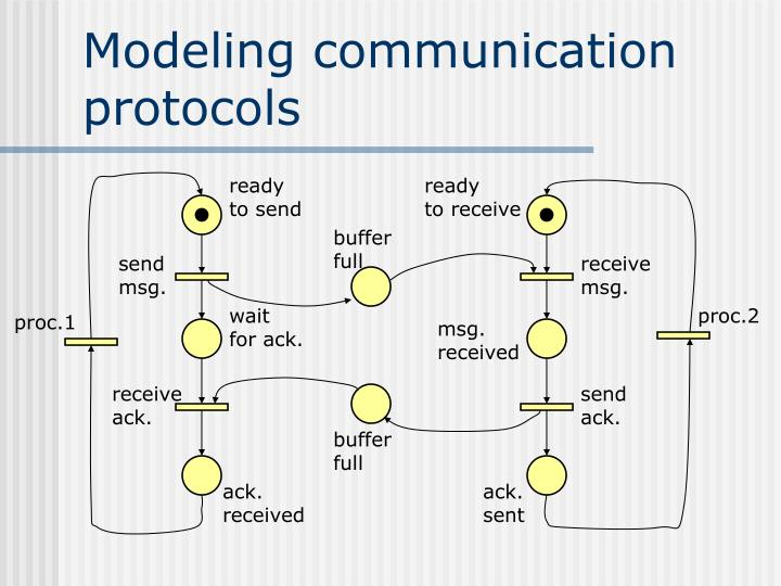 Modeling communication protocols