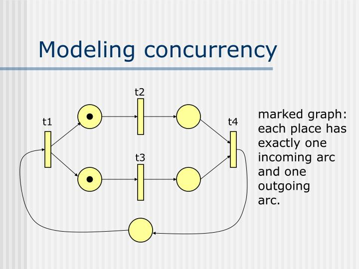 Modeling concurrency