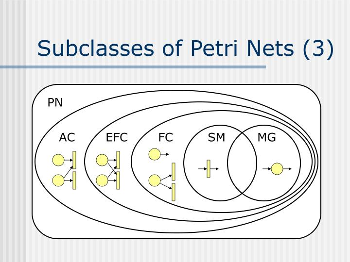 Subclasses of Petri Nets (3)