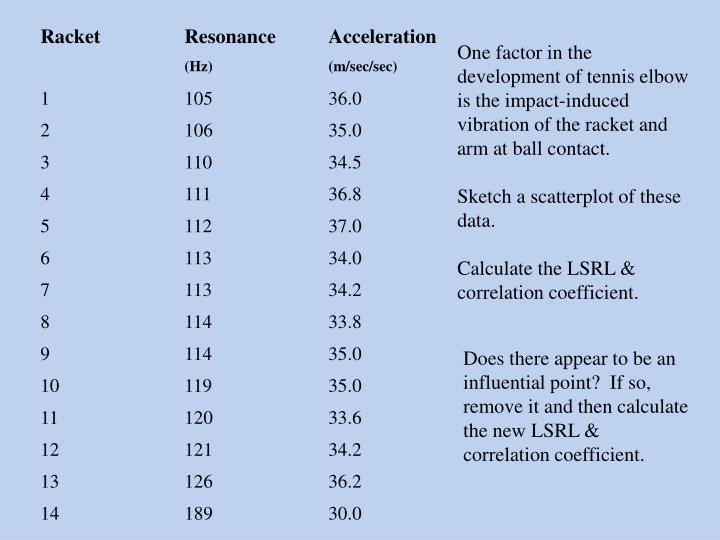 RacketResonance Acceleration