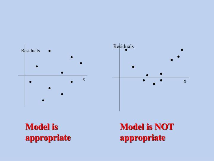 Model is appropriate