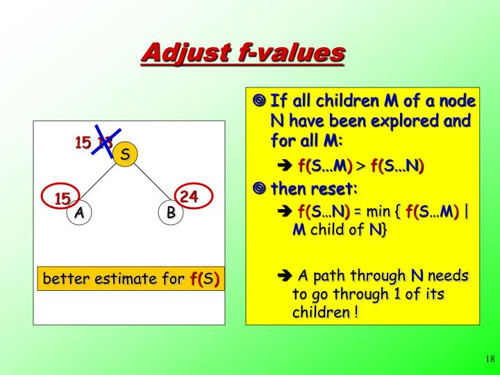 If all children M of a node N have been explored and for all M: