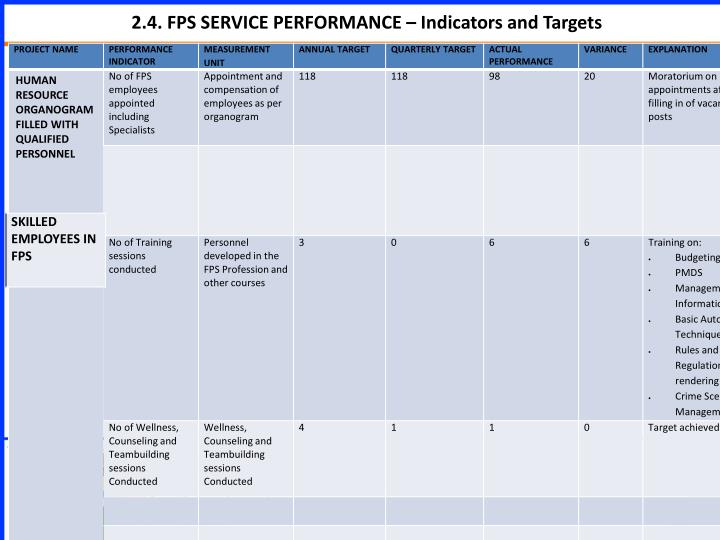 2.4. FPS SERVICE PERFORMANCE – Indicators and Targets